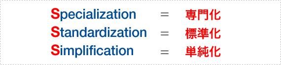 Specialization=専門家 Standardization=標準化 Simplification=単純化